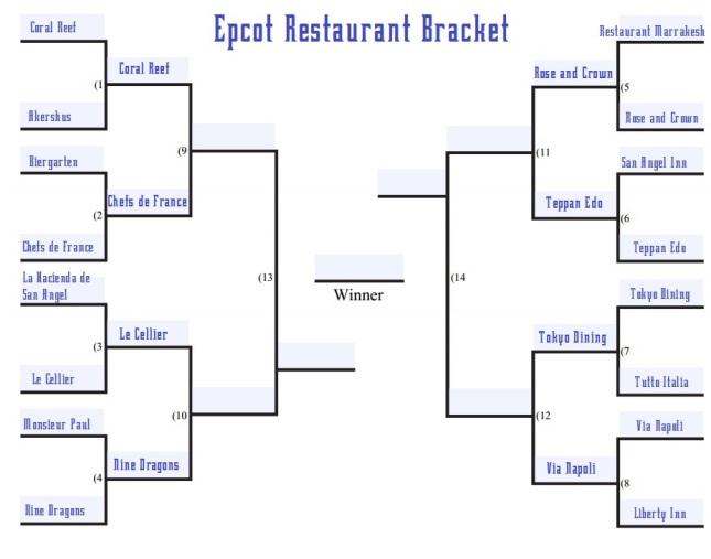 Epcot restaurant bracket round 2