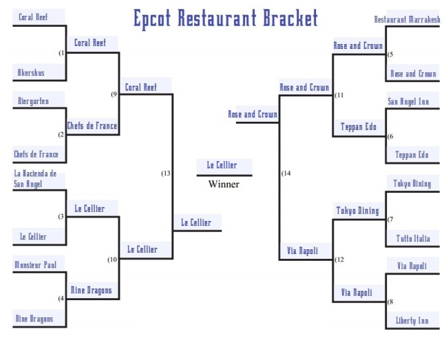 Epcot restaurant bracket final