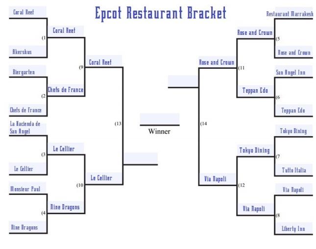 Epcot restaurant bracket round 3