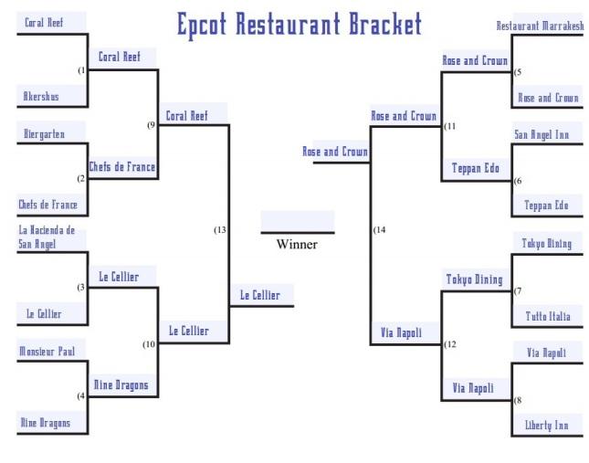 Epcot restaurant bracket round 4