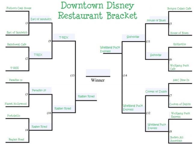 downtown-disney-restaurant-bracket round 4