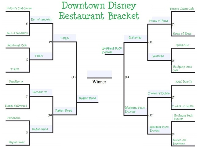 downtown-disney-restaurant-bracket round 4