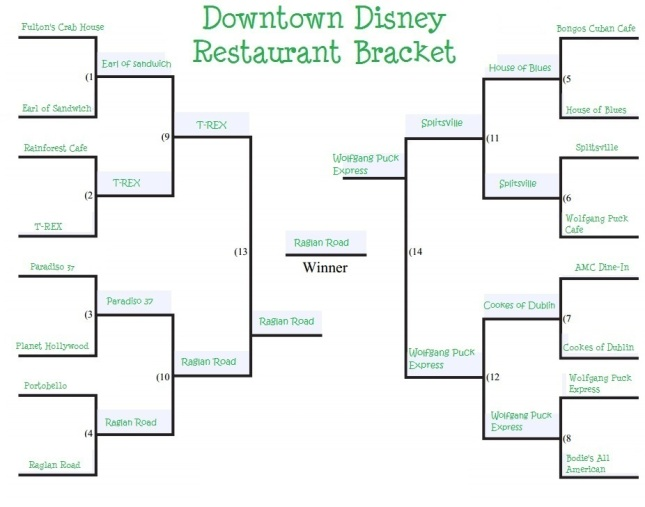 downtown-disney-restaurant-bracket final